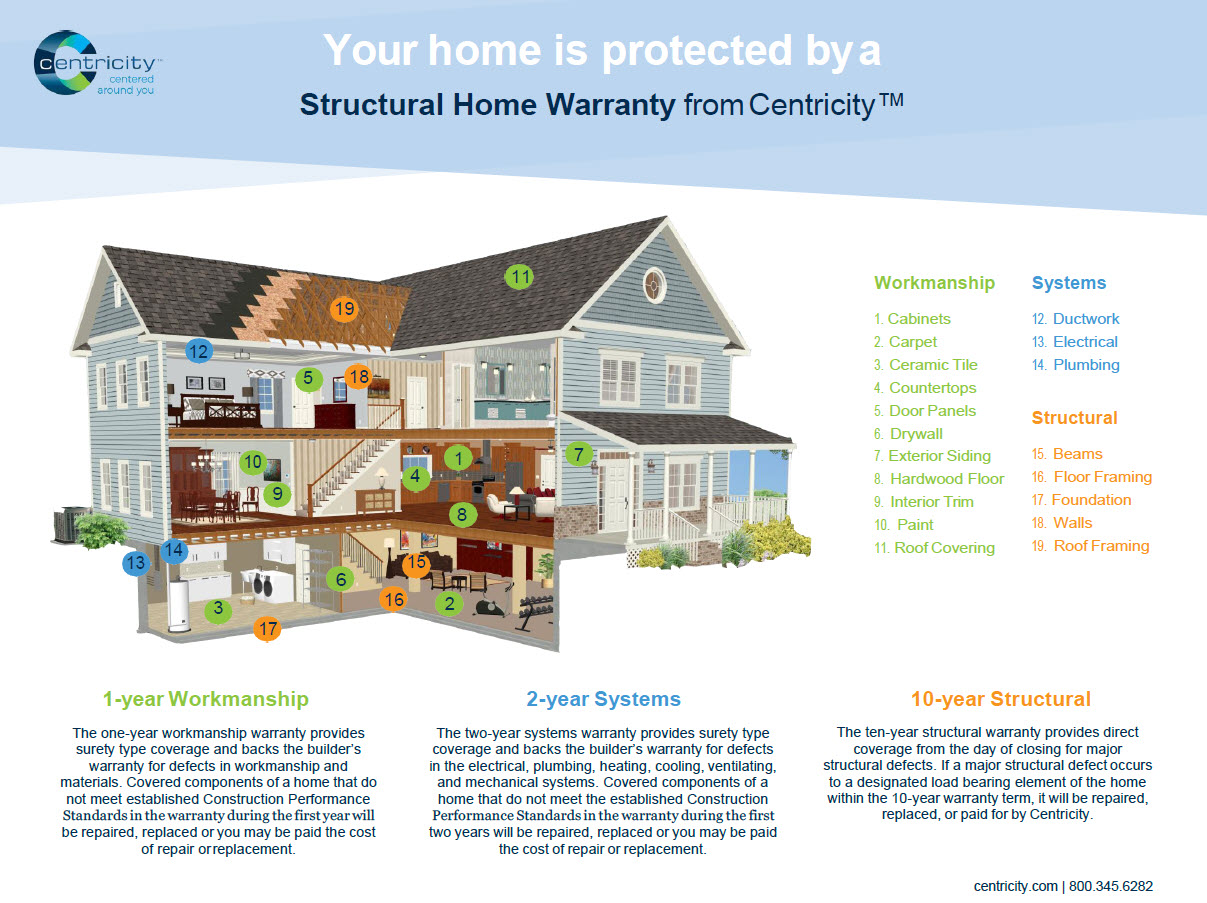 Shimberg Homes - Structural Home Warranty by Centricity